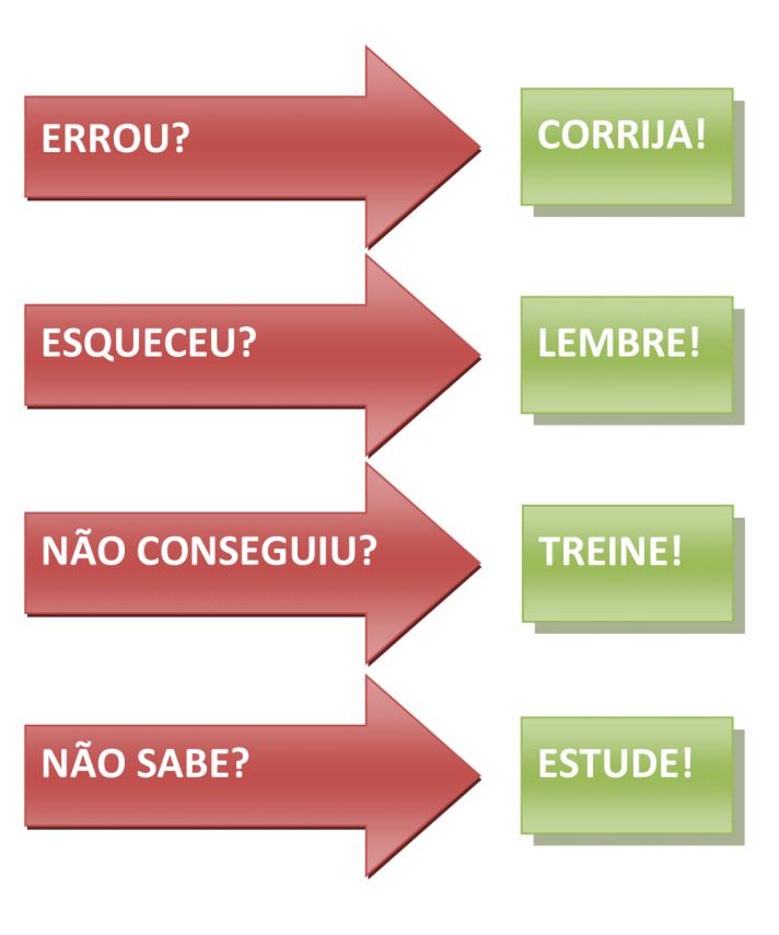 ERROS EM ENSAIO DE CORAL
